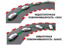 занос и снос автомобиля
